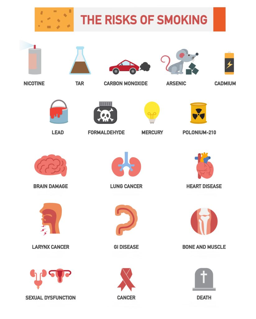 Infographic about the risks of smoking