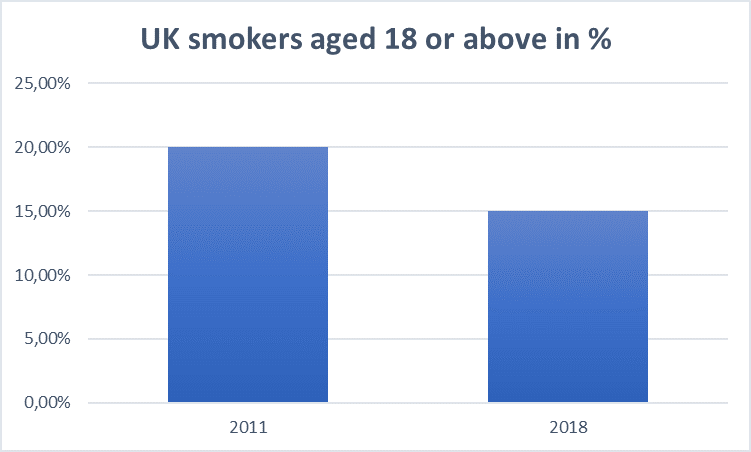 UK Smokers Aged 18 or Above in %